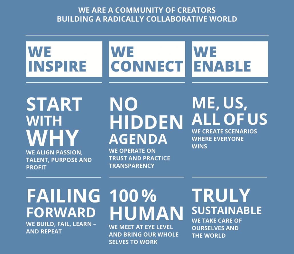 Impact Hub Manifest: Wir sind eine Gemeinschaft aus sozial engagierten Unternehmern, die eine radikal kollaborative Welt aufbauen. Wir arbeiten mit einem nachhaltigen Ansatz, legen Wert darauf, unser ganzes Selbst in die Arbeit einzubringen und haben keine Angst zu scheitern.